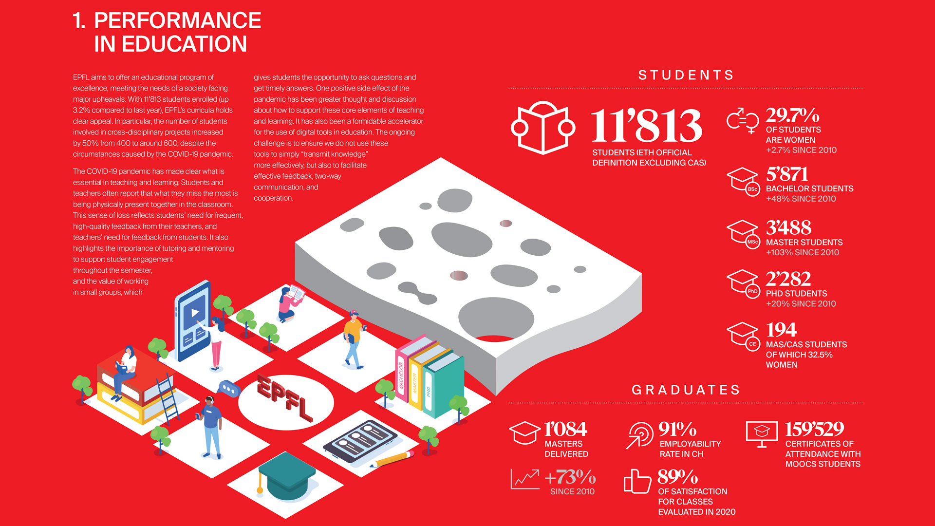 Extrait du EPFL key performance indicators 2020 © EPFL