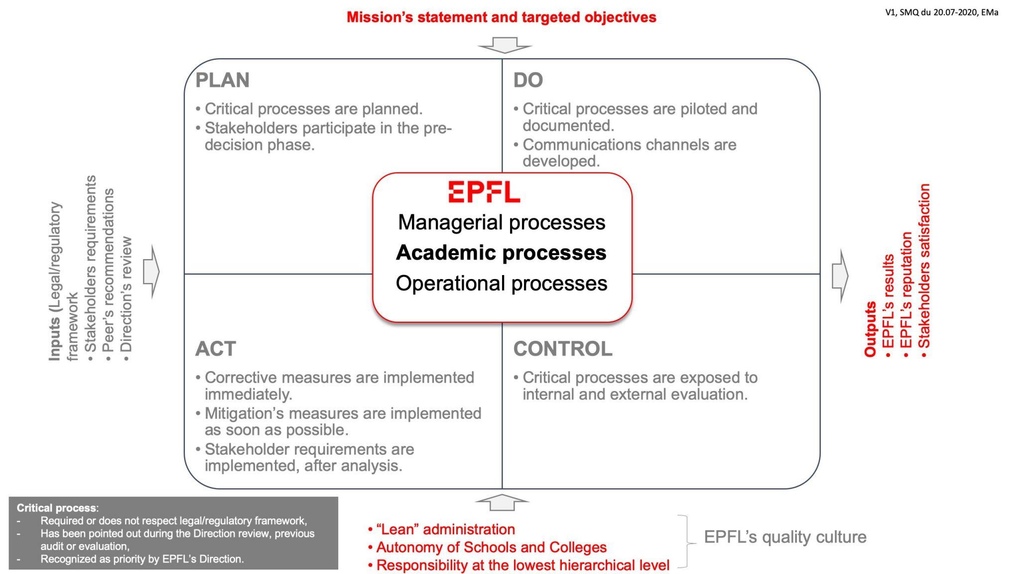 Academic Processes