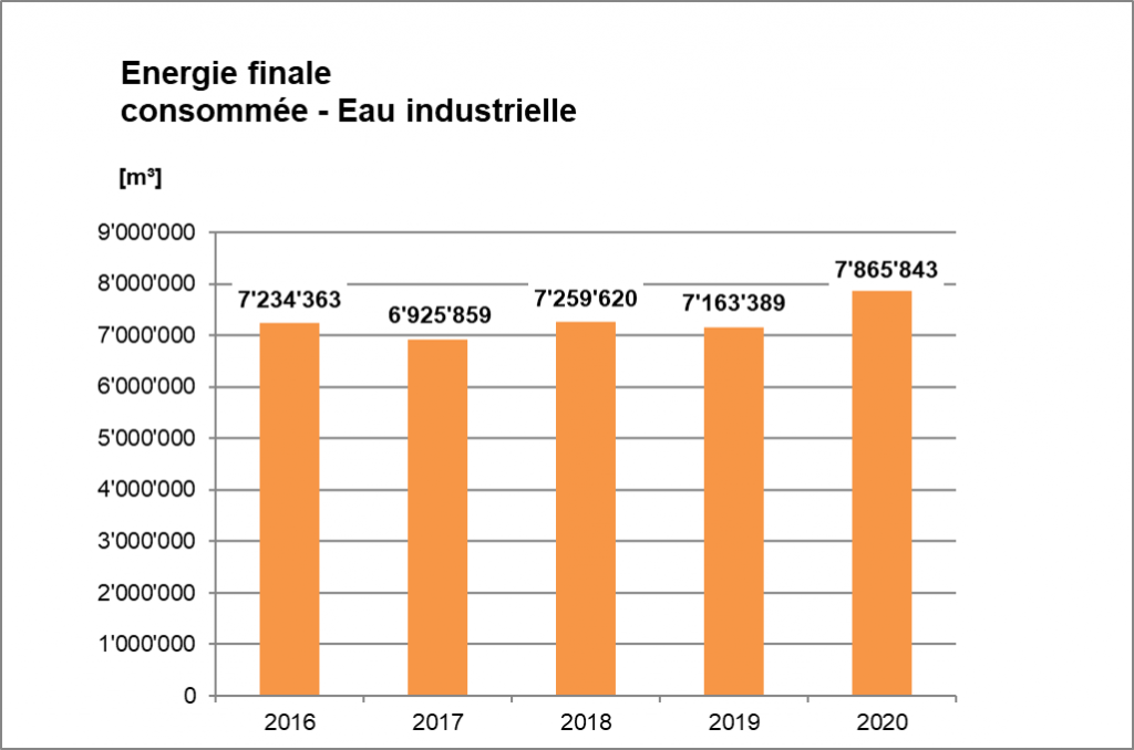 This image has an empty alt attribute; its file name is Energie-finale-consommee_Eau-industrielle_2020-1024x678.png