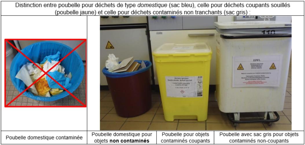 récipient déchets contaminés