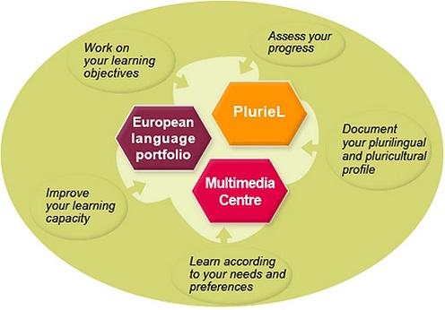 Processus d'apprentissage