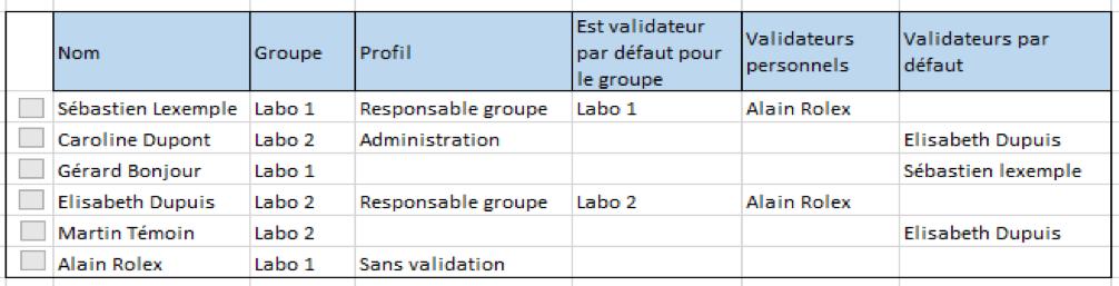 tableau des validateurs
