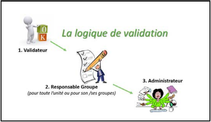 logique de validation