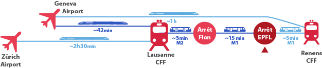EPFL public transport direction