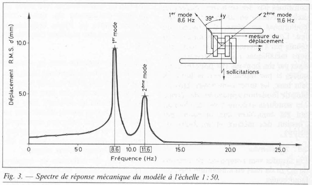 Graphique représentant le comportement aérodynamique de Jocky 27 et ses modes vibratoires.