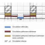 Coupe qui met en évidence la séparation des niveaux de circulation au sein de l'EPFL.