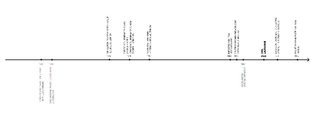Frise chronologique des réalisations majeures de Jakob Zweifel Frise chronologique