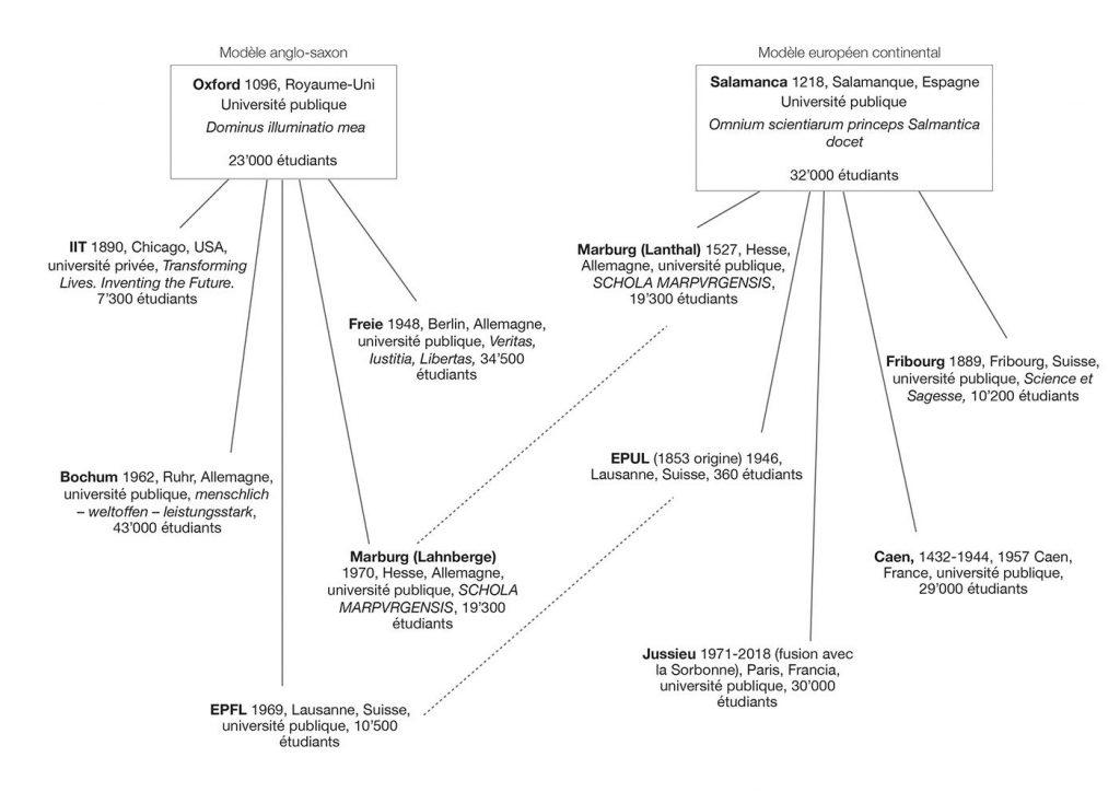 Diagramme de lignage des typologies d'universités jusqu'en 1969 (schéma Marta De Benito Ortiz/Maryem Sadek) Les typologies des universités anglo-saxonnes et françaises se fondent sur deux modèles typologiques distincts.