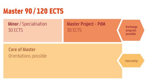 Msc Program Structure