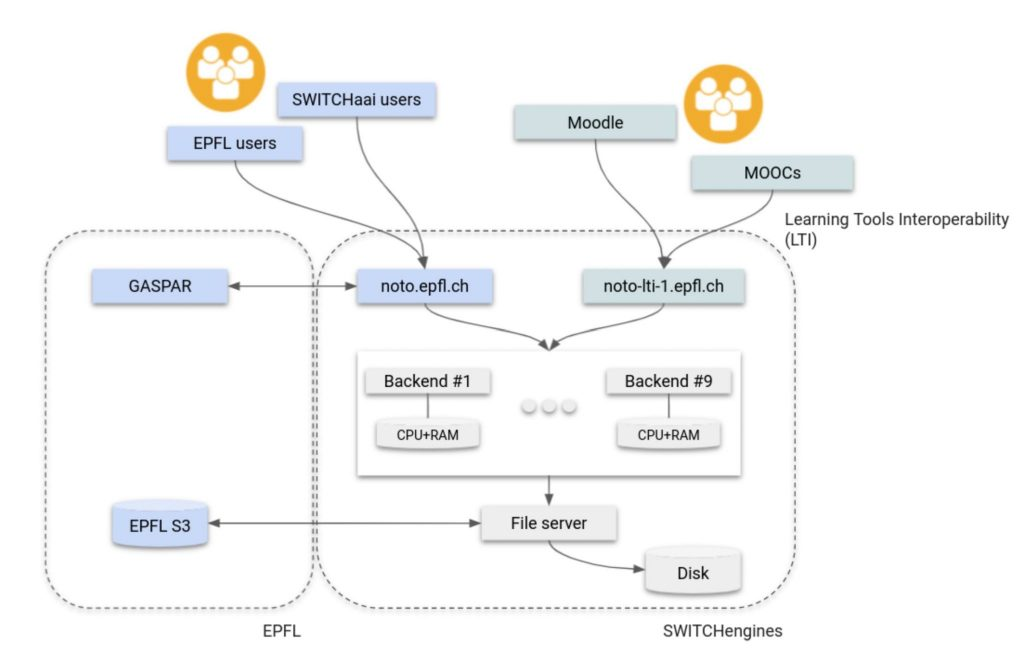Architecture of the noto JupyterLab platform for education