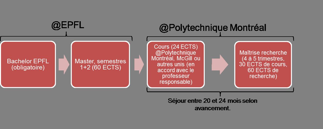 Double diplôme EPFL-Polytechnique Montréal, option 1