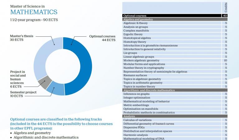 Mathematics – Master