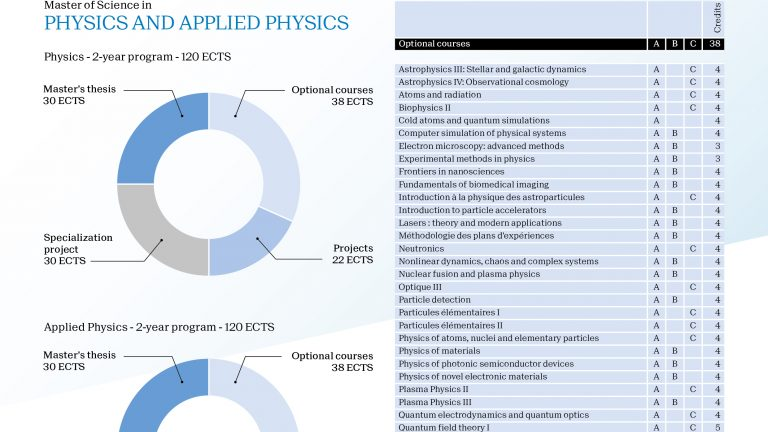 Physics and Applied Physics – Master
