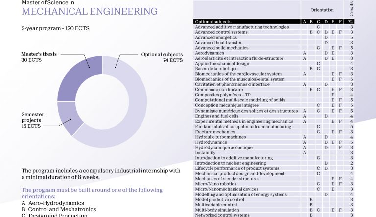 Mechanical Engineering – Master