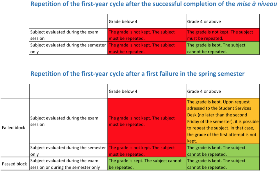 Requirements for passing the first year and the mise à