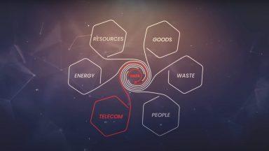 Circular Economy graph