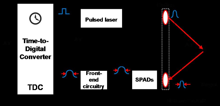Direct Time Of Flight D Tof Image Sensor For Lidar Applications Aqua Epfl
