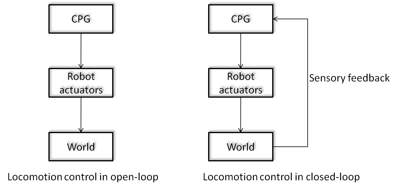 Lourenço Silvério J BioRob Control Scheme Page  En