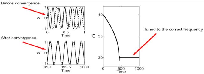 Adaptive Frequency Oscillators – BioRob