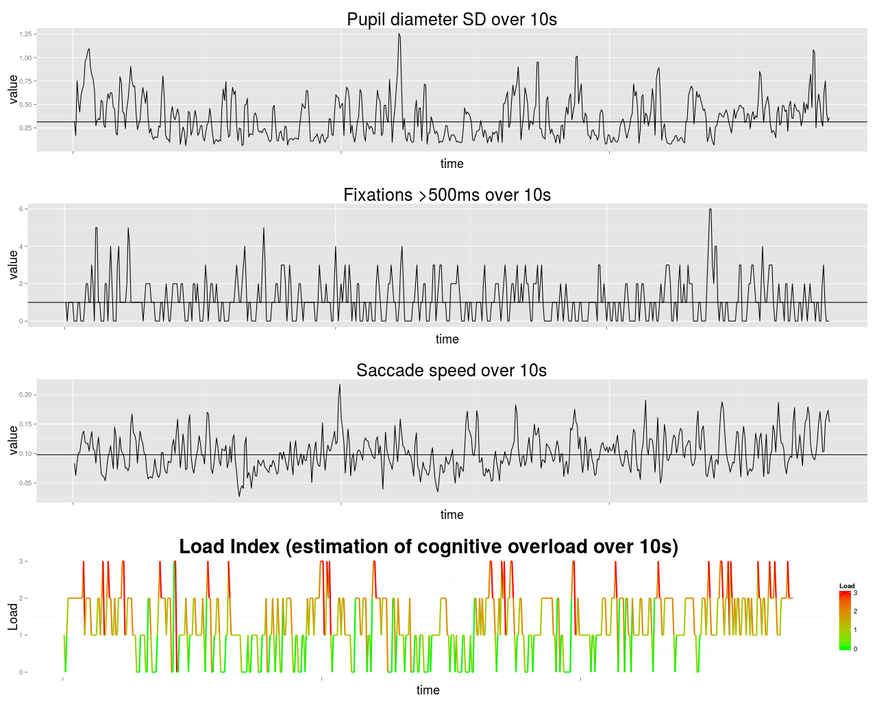 Cognitive load graphs
