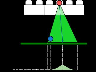 mpp gaze model