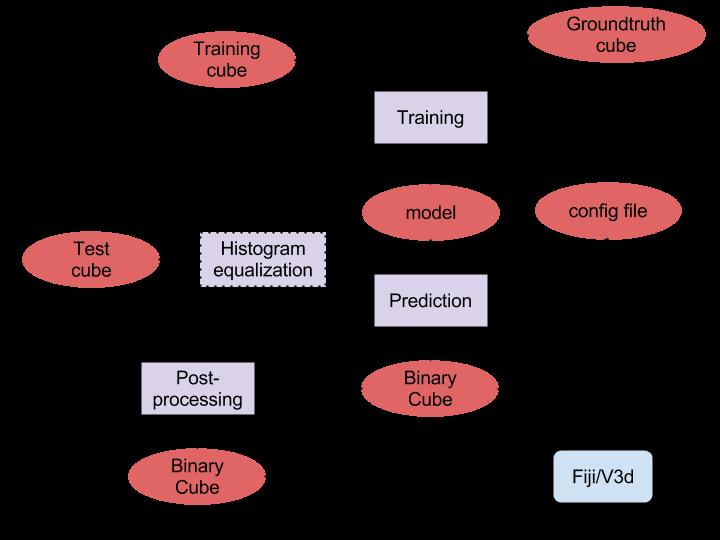EM segmentation diagram