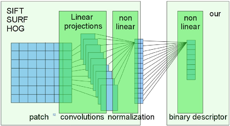 LDAHash: Binary Descriptor for Large-scale Applications – CVLAB