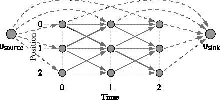 KSP: Multiple Object Tracker Using K-Shortest Paths – CVLAB