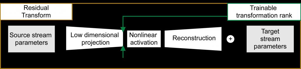 Deep Domain Adaptation Cvlab Epfl