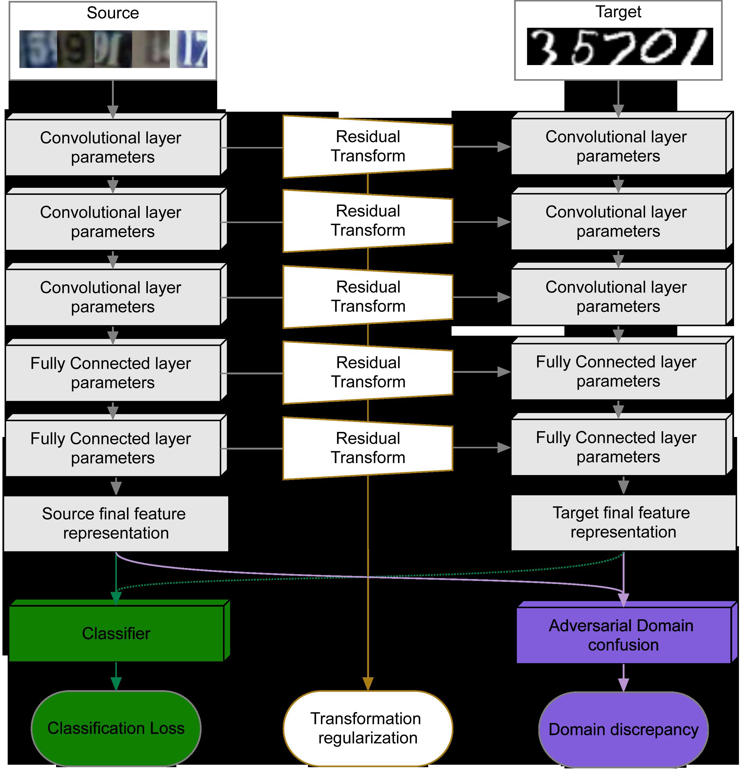 two-stream architecture