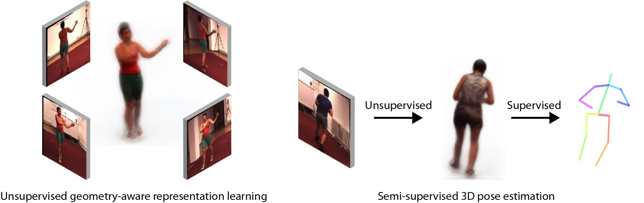 Learning Monocular Reconstruction from Multi-view Images – CVLAB