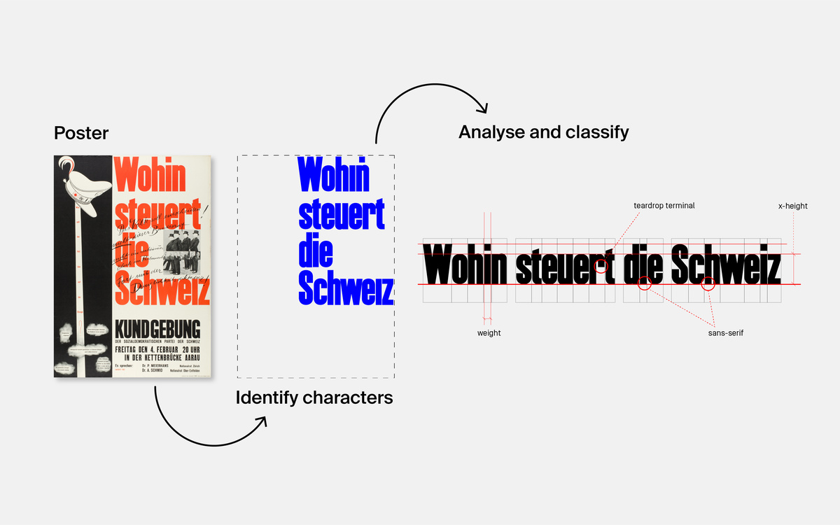 extract typography information from poster