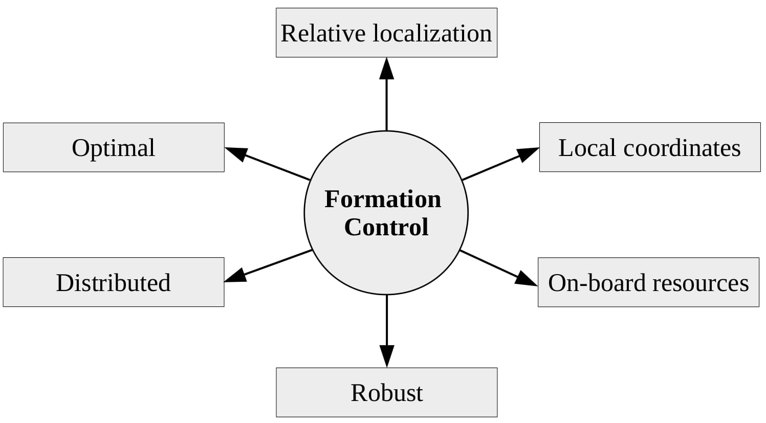 Model Predictive Control And Estimation For Distributed Quadrotor Formations Disal Epfl