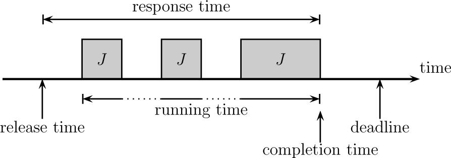 Scheduling – Disopt