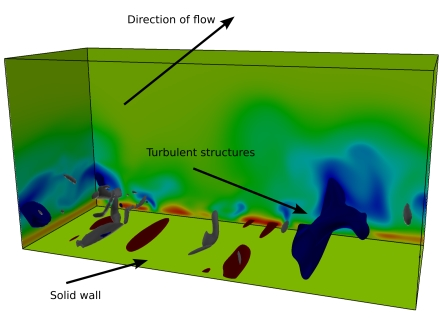 Turbulent Structures form at the Boundaries of a Shear Flow