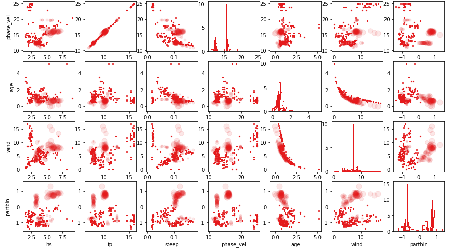 scatter plots of several variables recorded during ACE