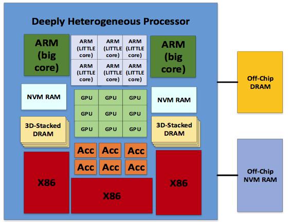 Energy-Efficient Heterogeneous Computing and Memory
