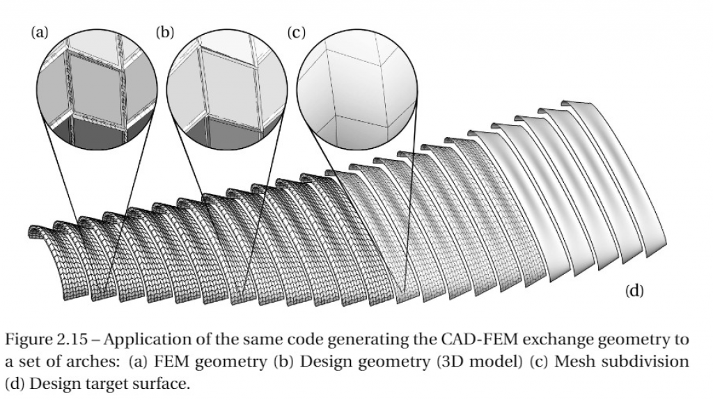 A Structural Design Methodology For Freeform Timber Plate Structures Using Wood Wood Connections Ibois Epfl