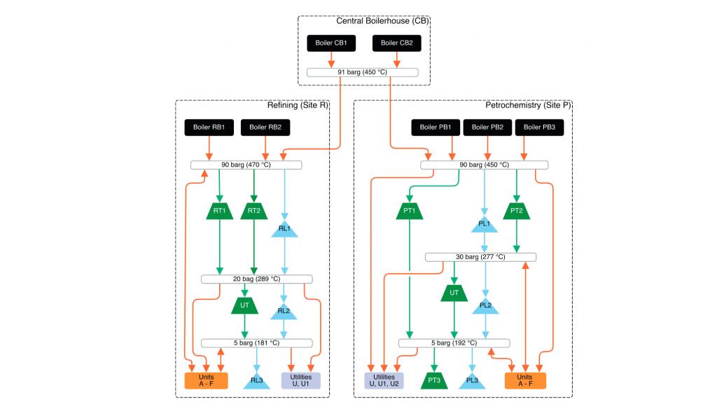 Process integration – ipese