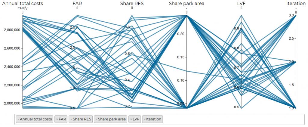 Urban planning decision support tool URBio – ipese
