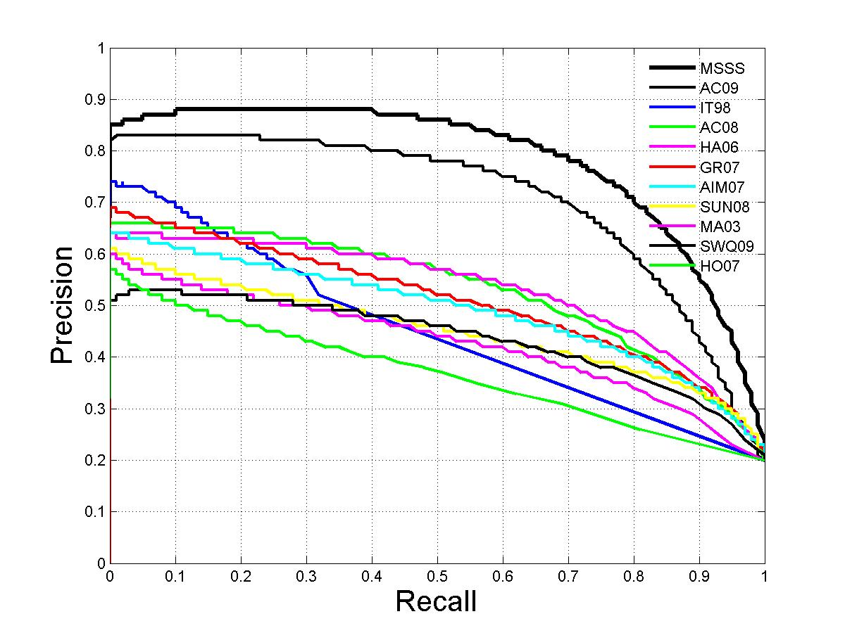 Saliency Detection using Maximum Symmetric Surround – IVRL