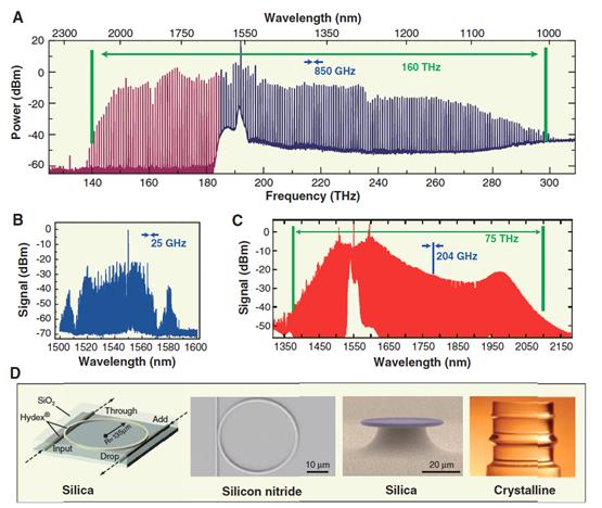 Monolithic Frequency Comb Generators – K-Lab