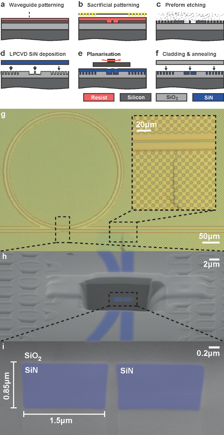 Dispersion in optical microresonators