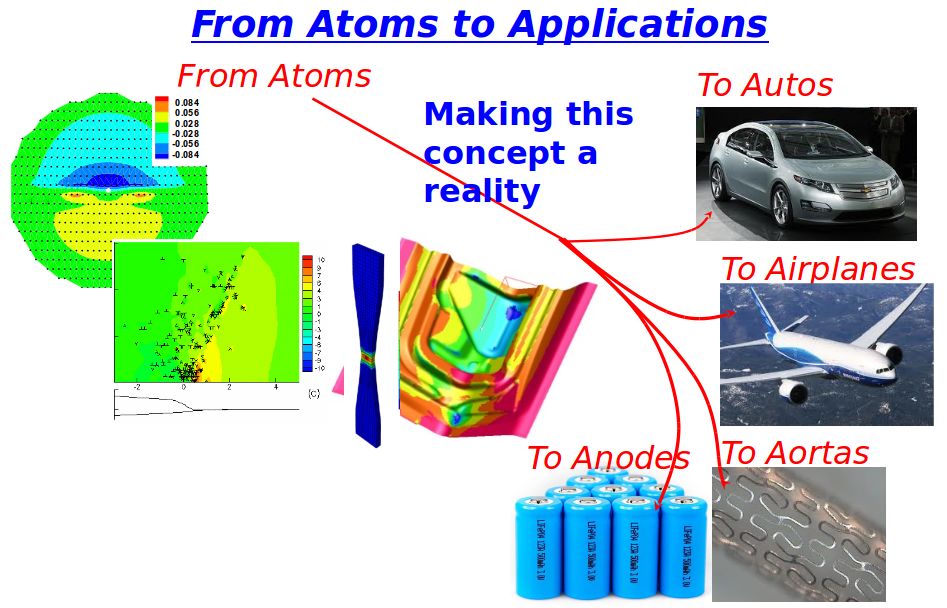 From atoms to applications