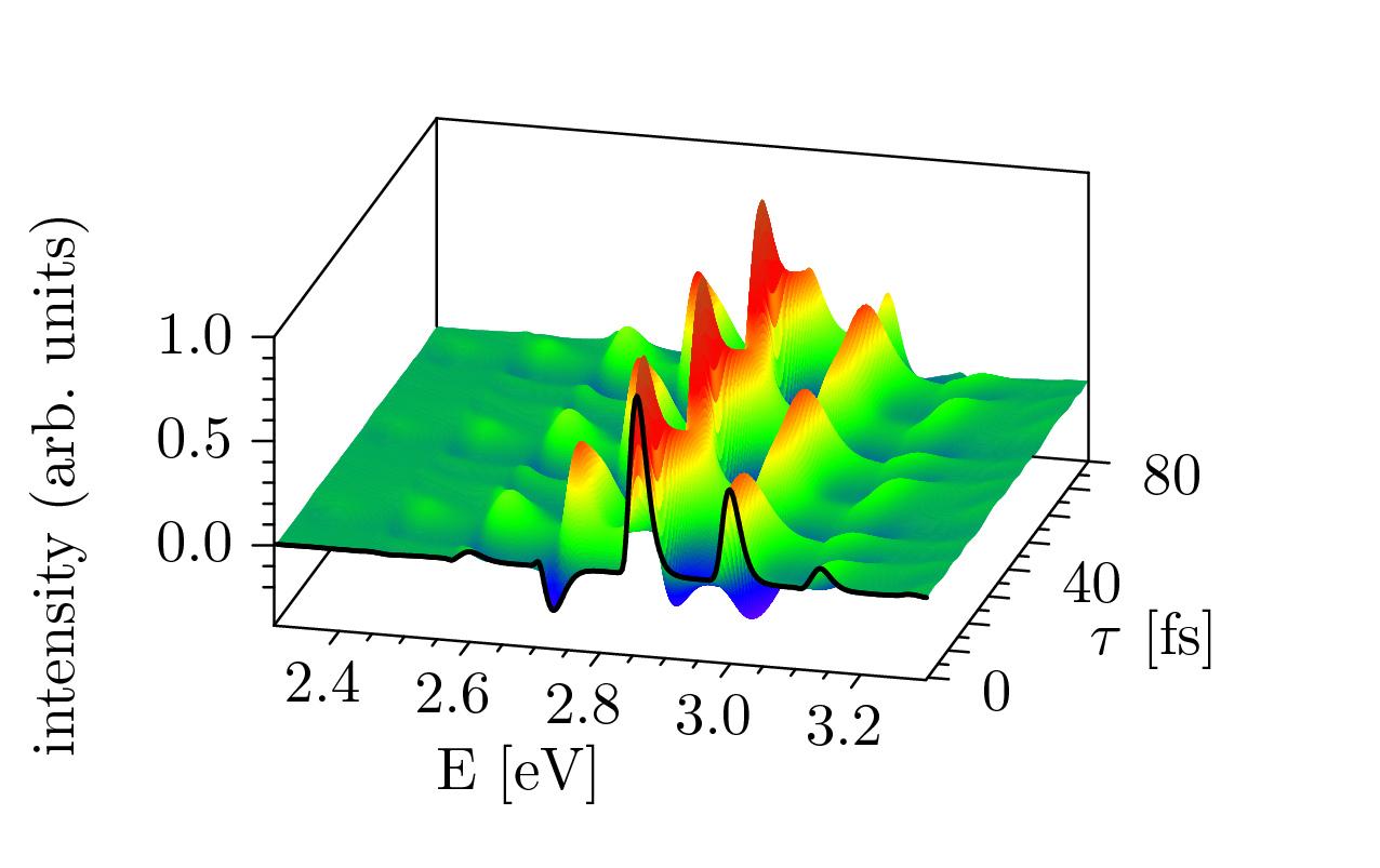 Quantum and semiclassical molecular dynamics with
