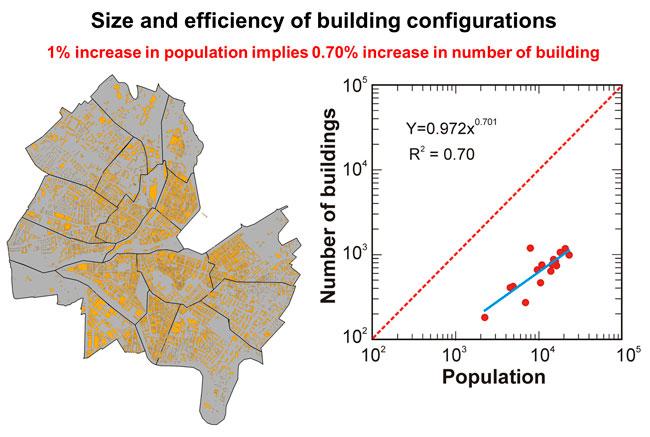 population impact