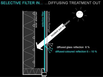 principle selective filter