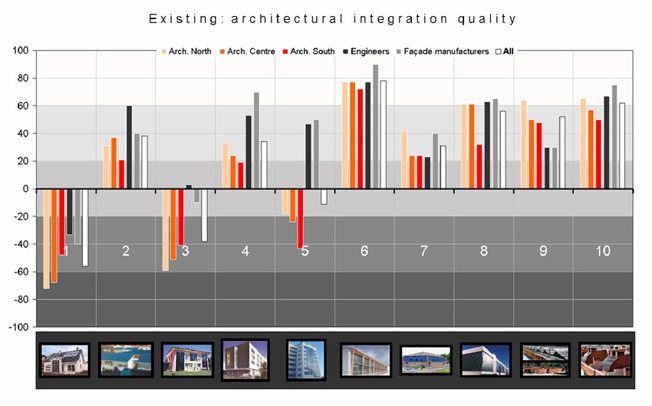architectural integration quality survey results
