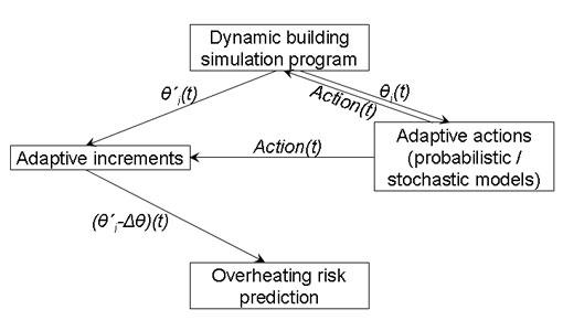 model for predicting overheating risk