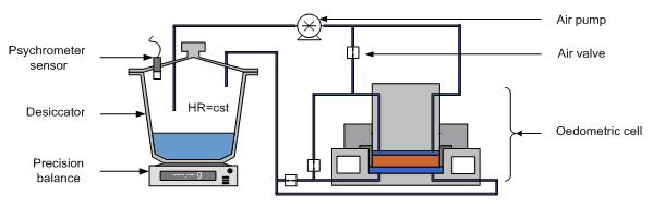 Scheme of an Oedometer